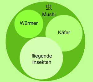 Bedeutung von Mushi - Bücherwurm